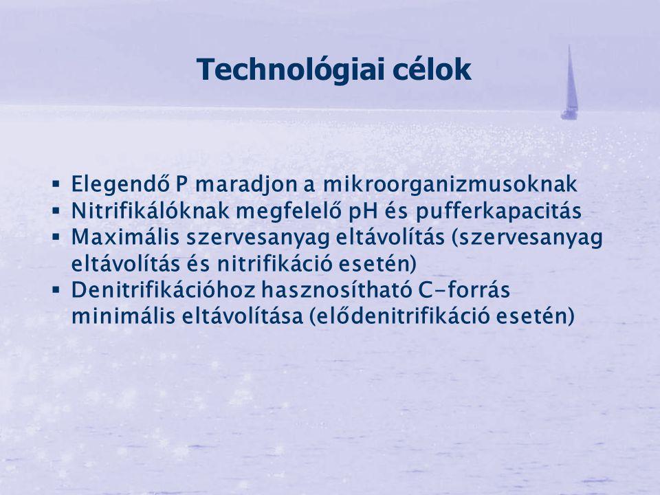 Technológiai célok Elegendő P maradjon a mikroorganizmusoknak
