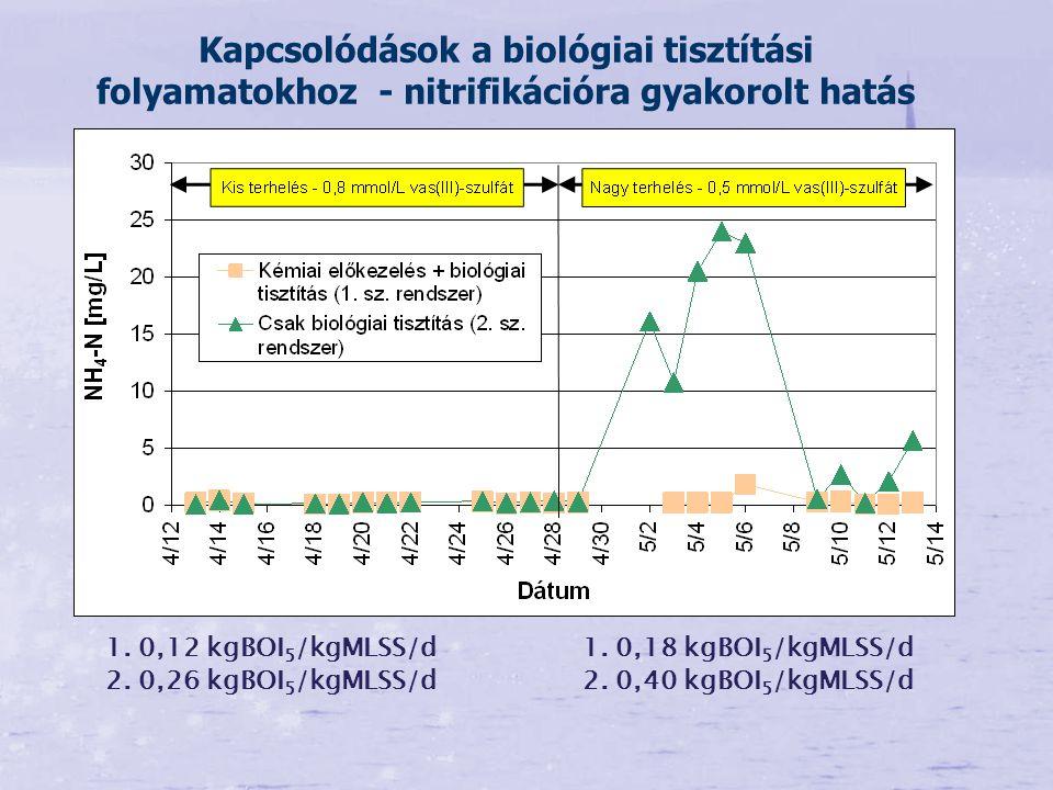 Kapcsolódások a biológiai tisztítási folyamatokhoz - nitrifikációra gyakorolt hatás