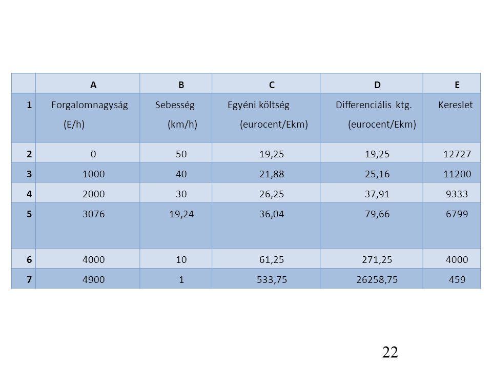 A B. C. D. E. 1. Forgalomnagyság (E/h) Sebesség (km/h) Egyéni költség (eurocent/Ekm) Differenciális ktg. (eurocent/Ekm)