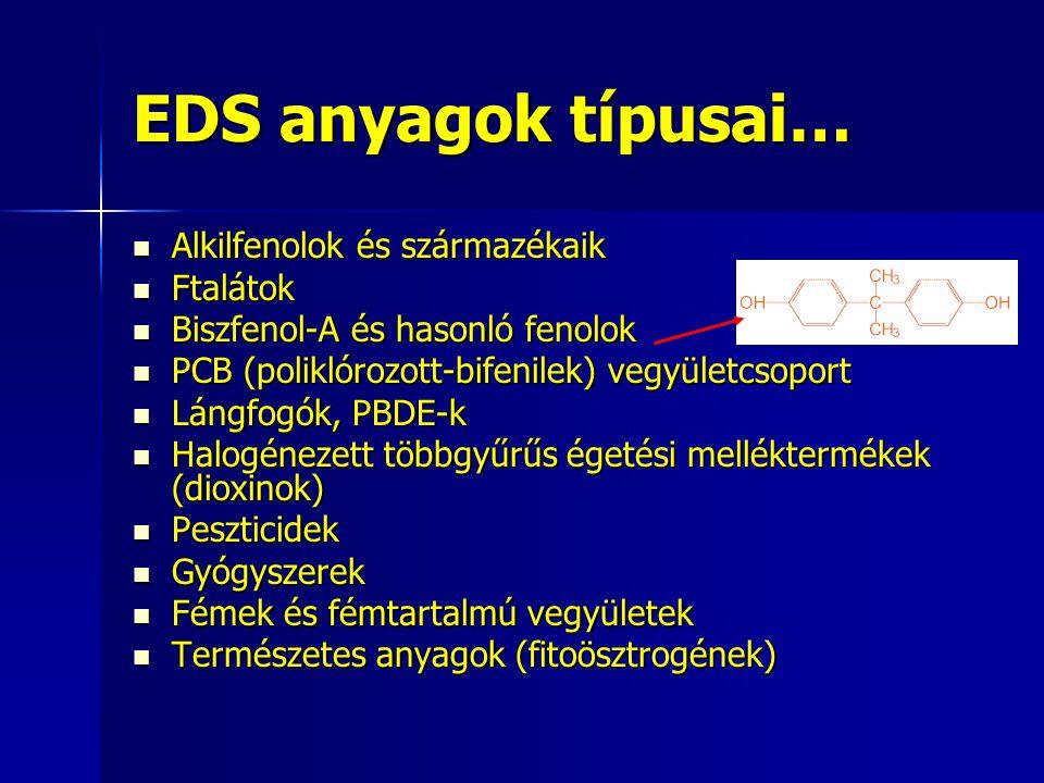EDS anyagok típusai… Alkilfenolok és származékaik Ftalátok