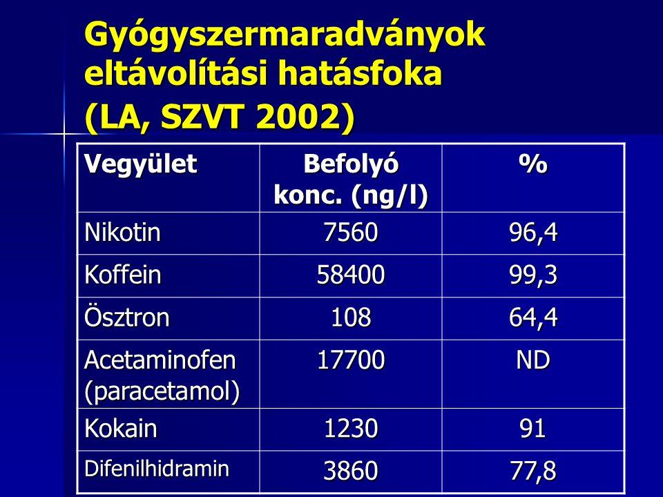 Gyógyszermaradványok eltávolítási hatásfoka (LA, SZVT 2002)