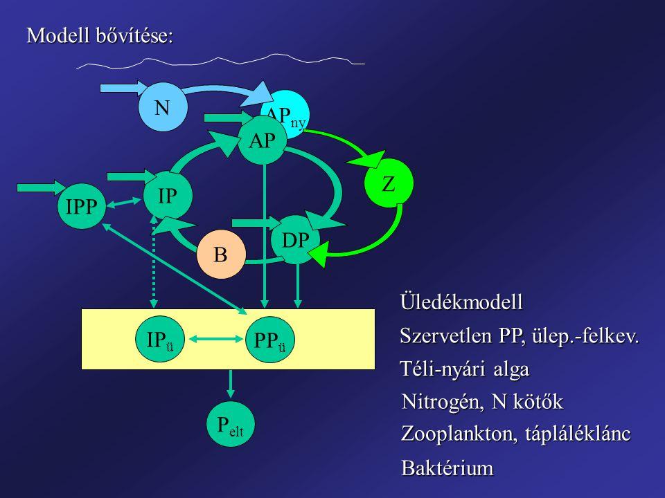 Modell bővítése: N. APny. AP. Z. IP. IPP. DP. B. Üledékmodell. IPü. PPü. Szervetlen PP, ülep.-felkev.