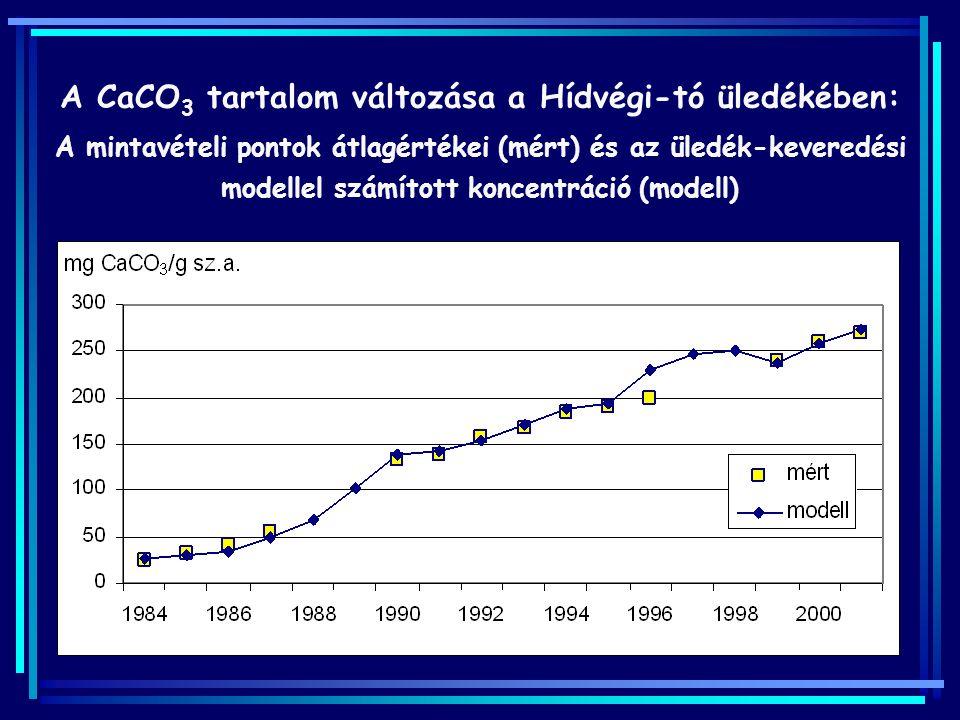 A CaCO3 tartalom változása a Hídvégi-tó üledékében: