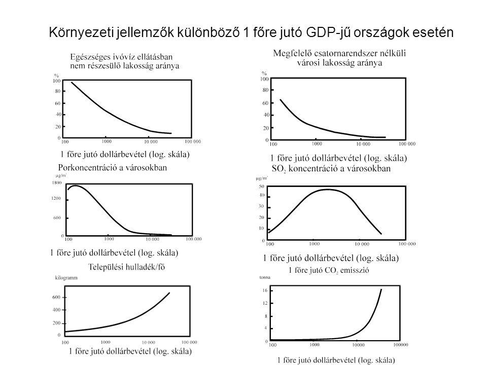 Környezeti jellemzők különböző 1 főre jutó GDP-jű országok esetén