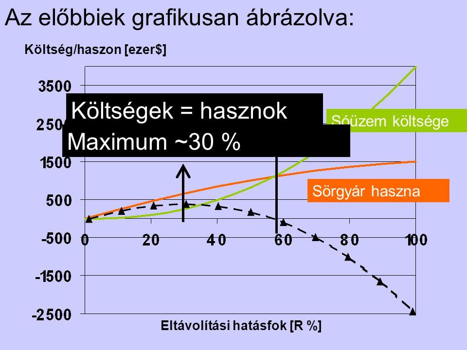 Az előbbiek grafikusan ábrázolva: