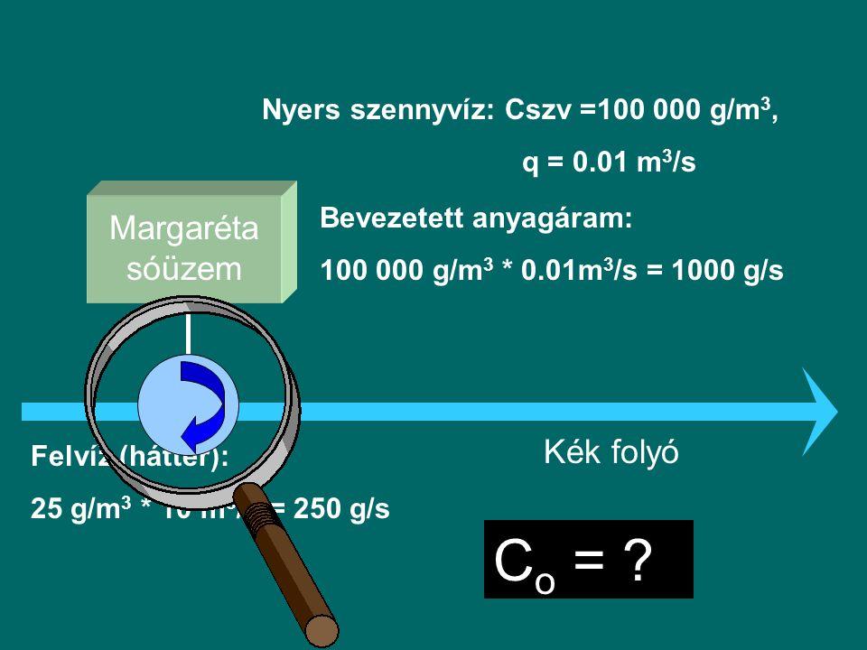 Co = Margaréta sóüzem Kék folyó Nyers szennyvíz: Cszv =100 000 g/m3,