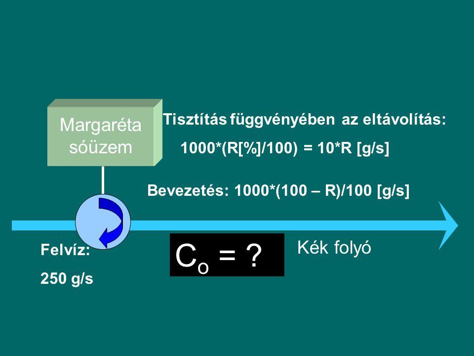 Co = Margaréta sóüzem Kék folyó