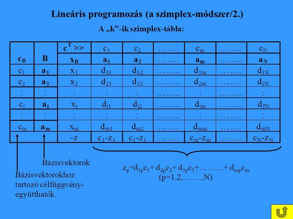 Lineáris programozás (a szimplex-módszer/2.)