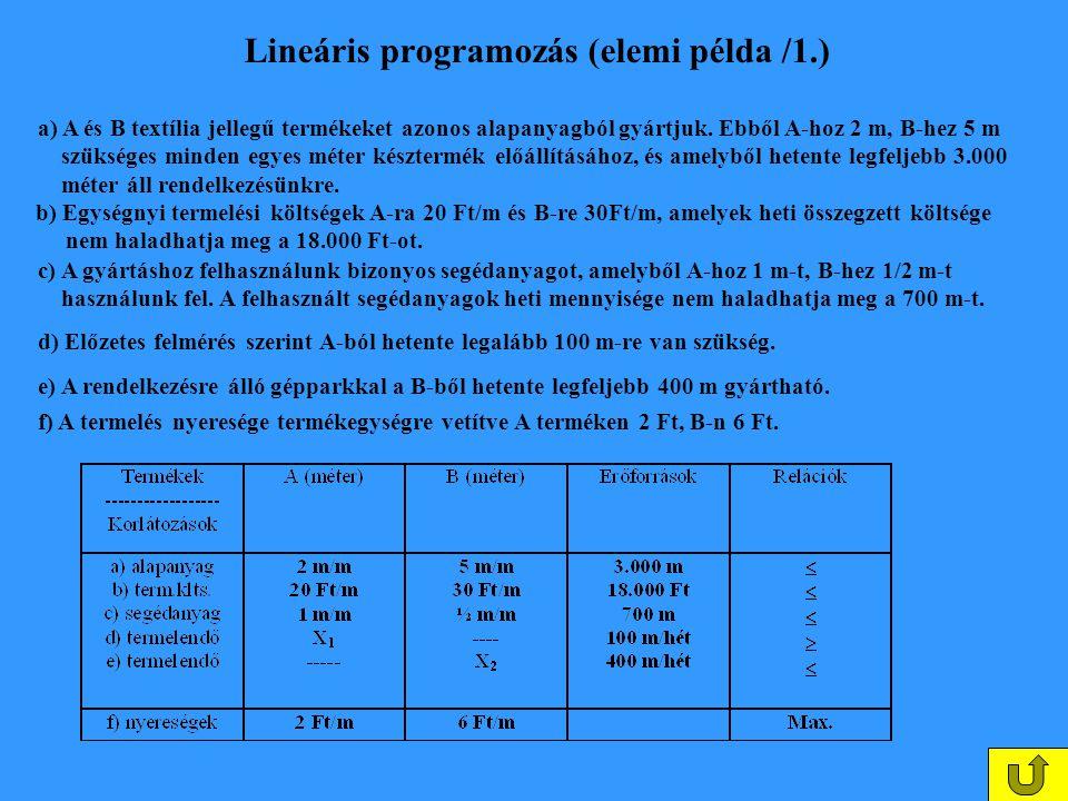 Lineáris programozás (elemi példa /1.)