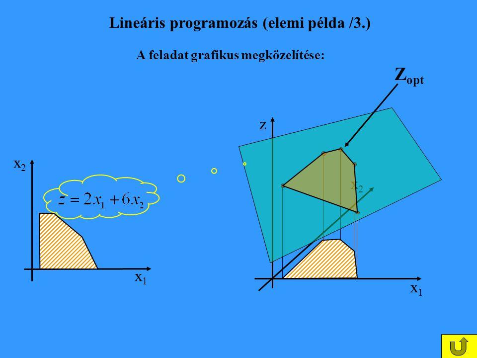 Lineáris programozás (elemi példa /3.)