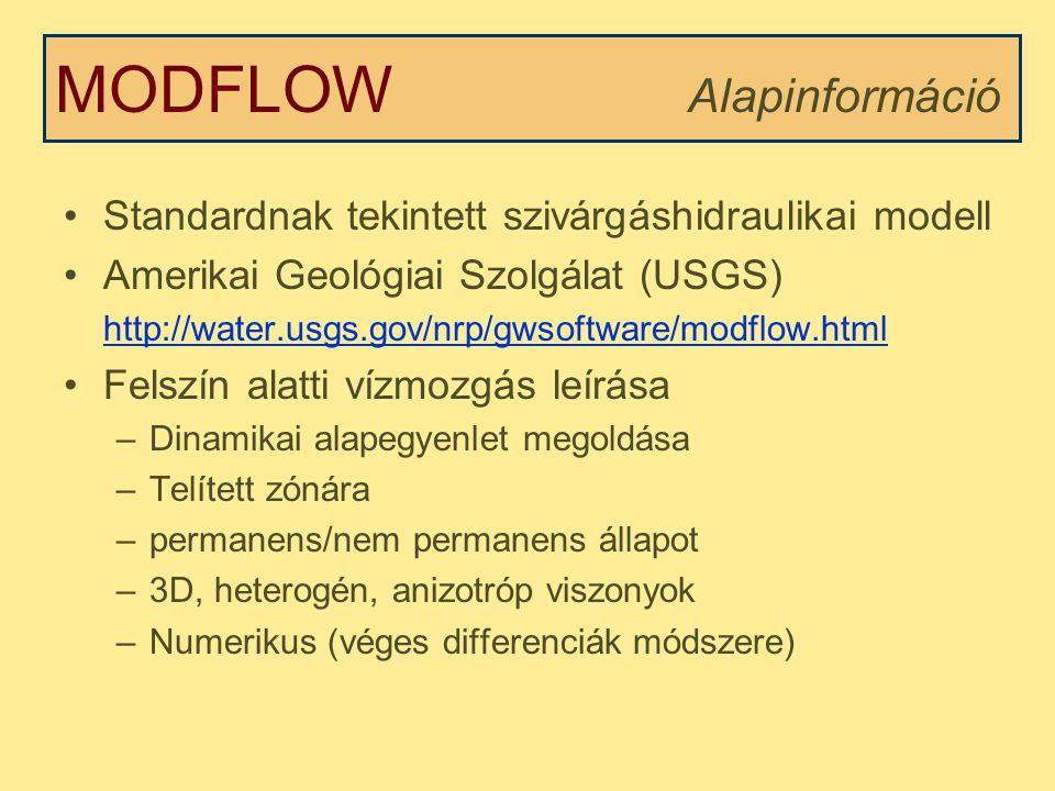 MODFLOW Alapinformáció