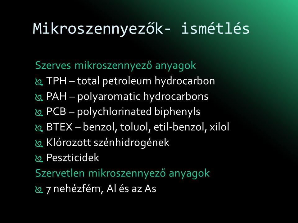 Mikroszennyezők- ismétlés