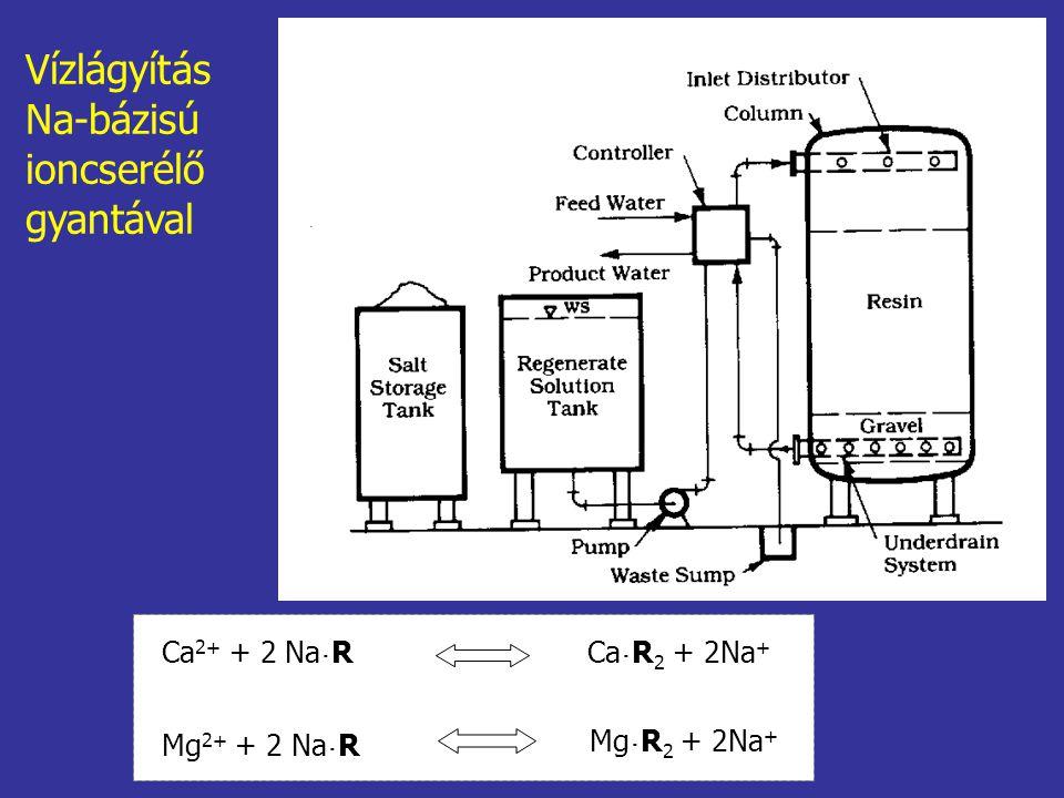 Vízlágyítás Na-bázisú ioncserélő gyantával Ca2+ + 2 Na˙R Ca˙R2 + 2Na+