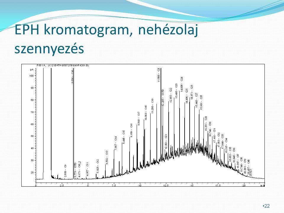 EPH kromatogram, nehézolaj szennyezés