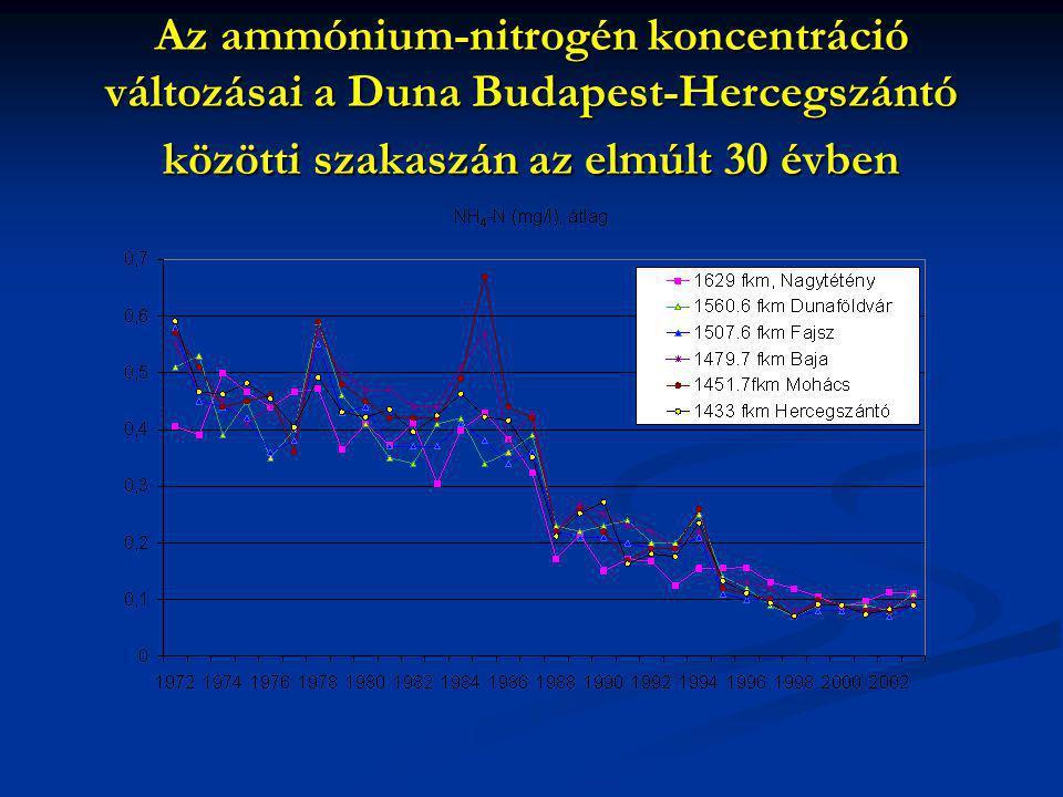 Az ammónium-nitrogén koncentráció változásai a Duna Budapest-Hercegszántó közötti szakaszán az elmúlt 30 évben