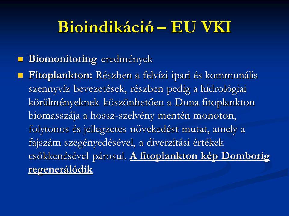 Bioindikáció – EU VKI Biomonitoring eredmények