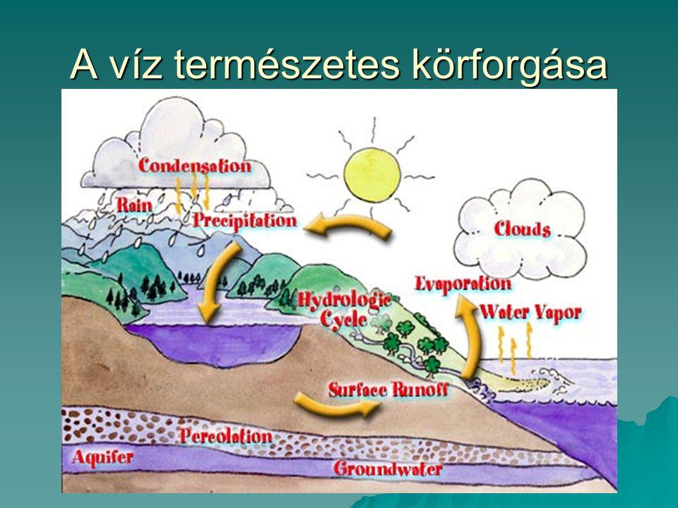 A víz természetes körforgása