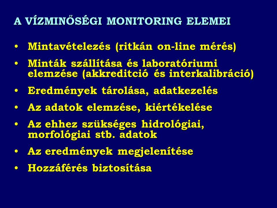 A VÍZMINŐSÉGI MONITORING ELEMEI