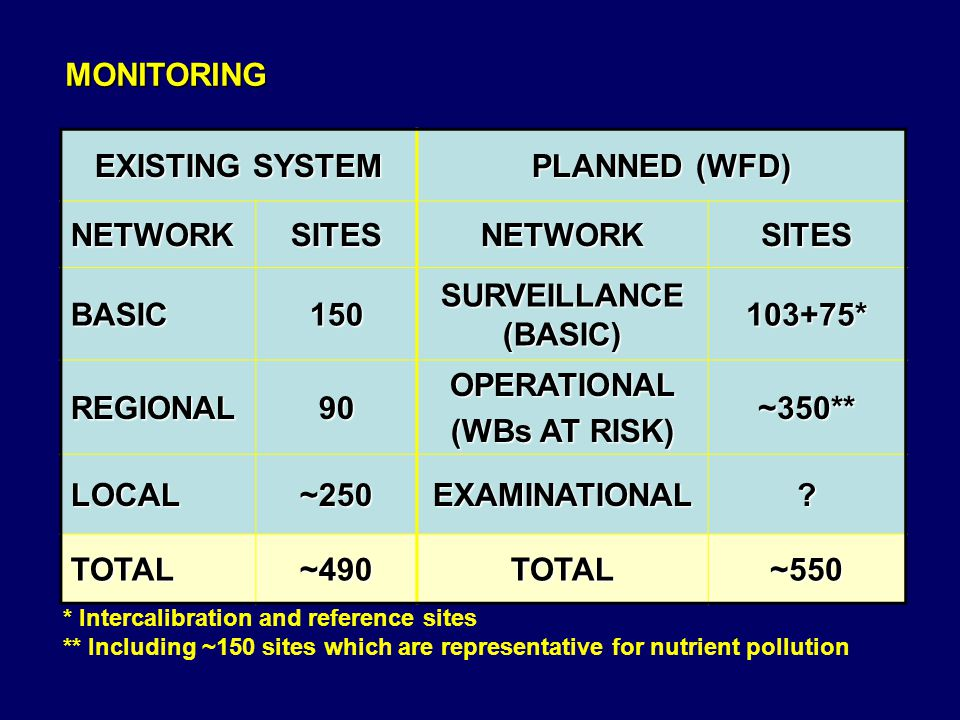MONITORING EXISTING SYSTEM PLANNED (WFD) NETWORK SITES BASIC 150