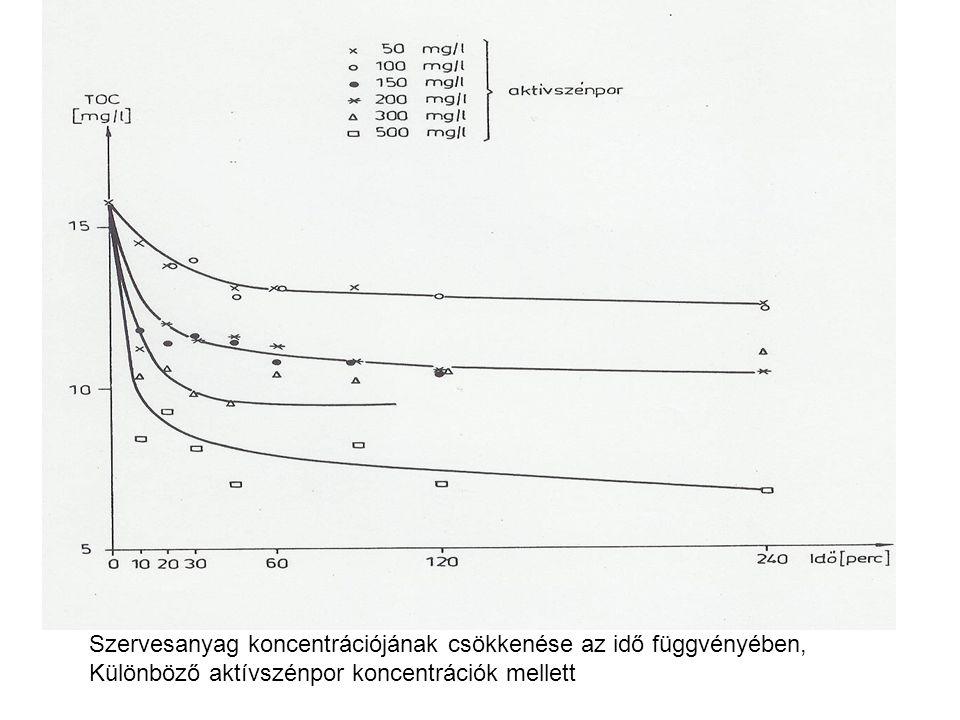 Szervesanyag koncentrációjának csökkenése az idő függvényében,