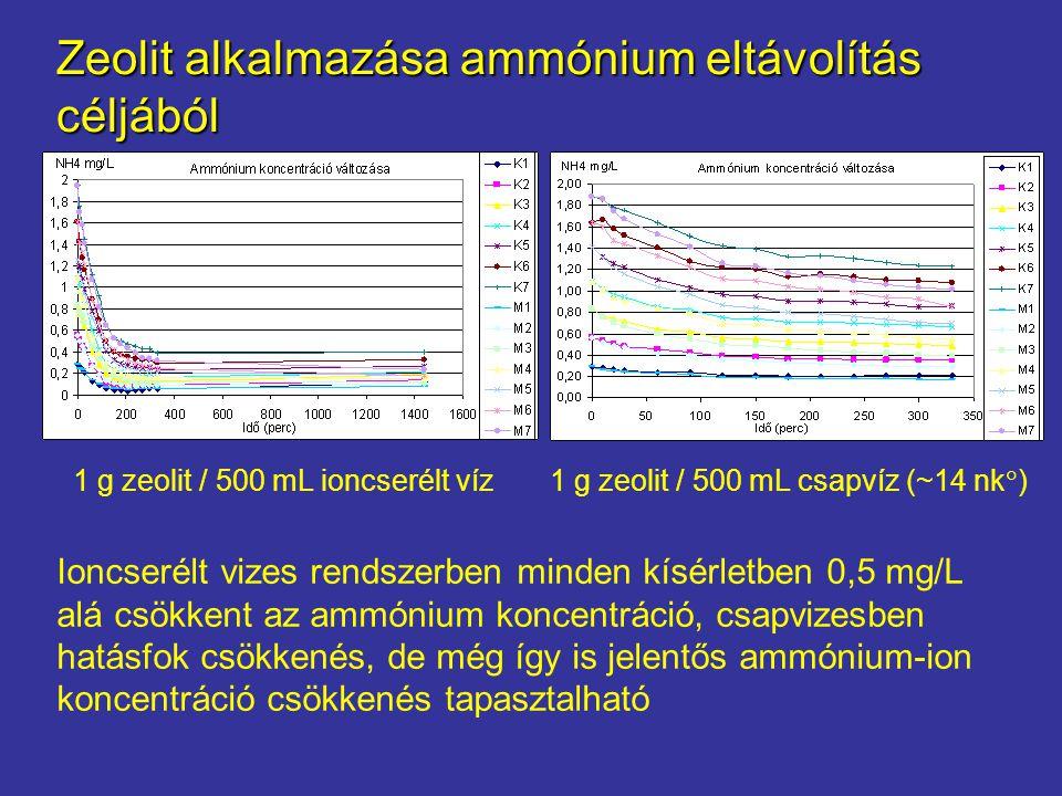 Zeolit alkalmazása ammónium eltávolítás céljából