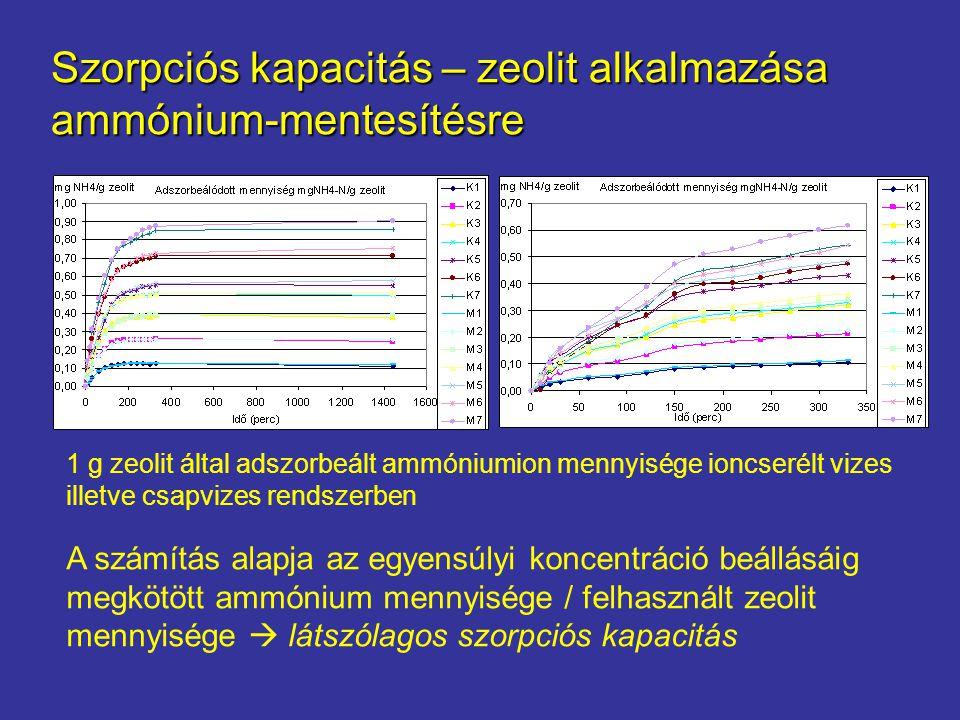 Szorpciós kapacitás – zeolit alkalmazása ammónium-mentesítésre