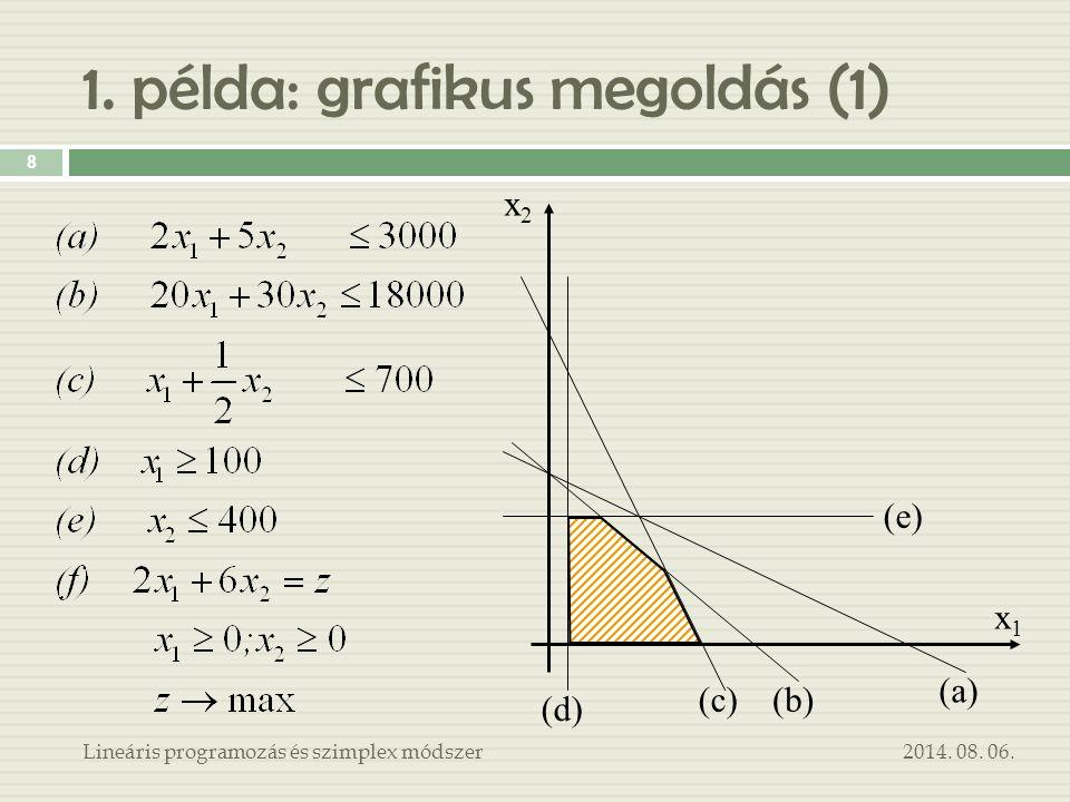 1. példa: grafikus megoldás (1)