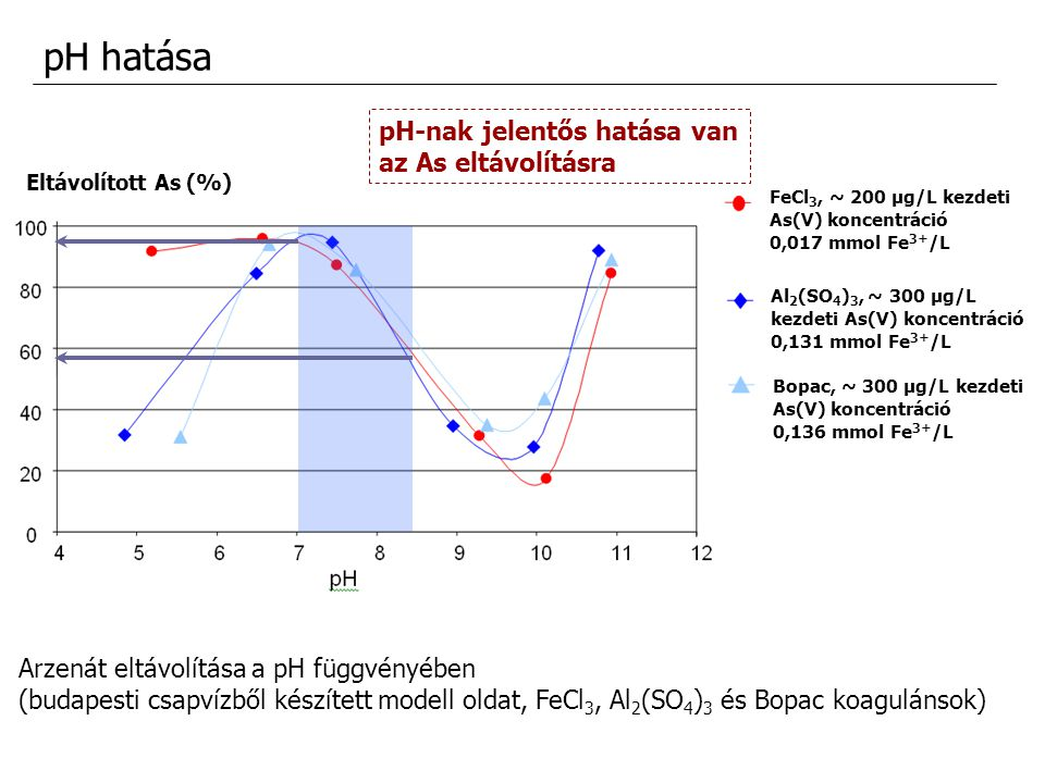 pH hatása pH-nak jelentős hatása van az As eltávolításra
