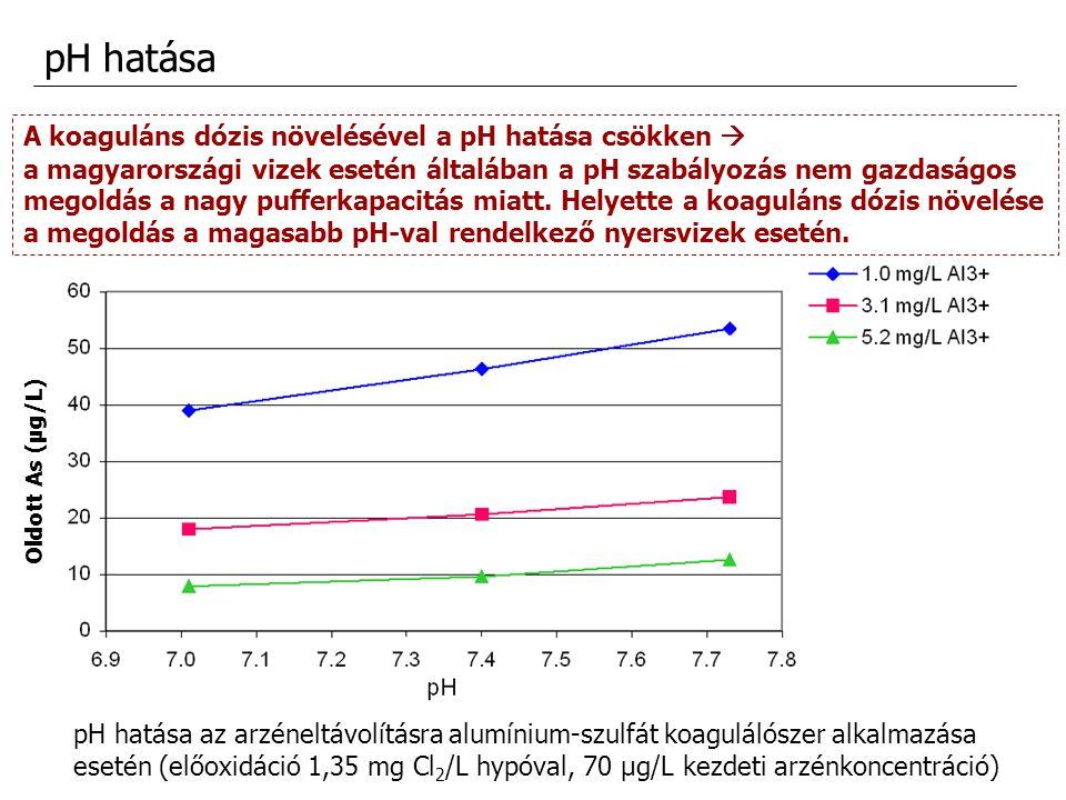 pH hatása A koaguláns dózis növelésével a pH hatása csökken 