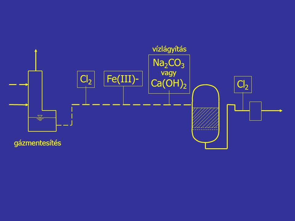 vízlágyítás Na2CO3 vagy Ca(OH)2 Cl2 Fe(III)- Cl2 gázmentesítés