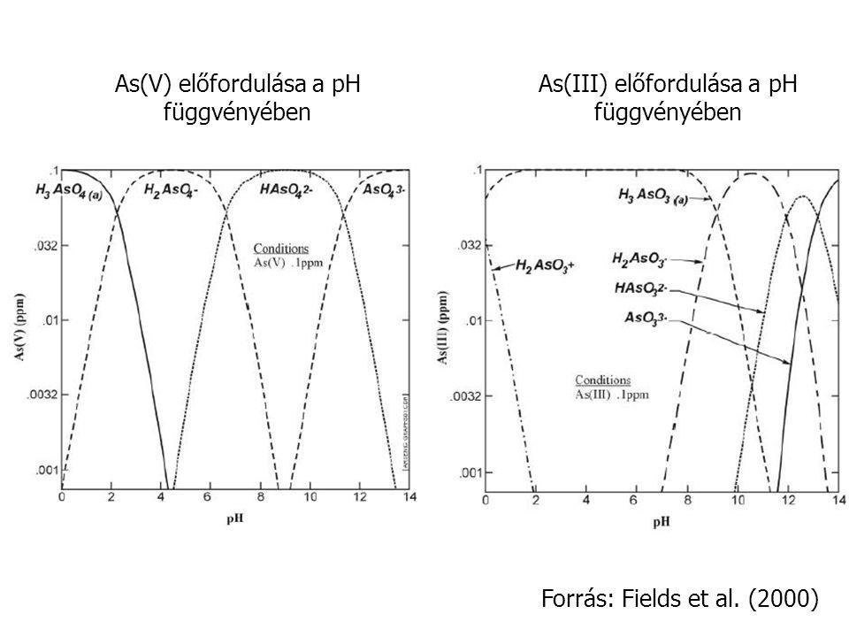 As(V) előfordulása a pH függvényében As(III) előfordulása a pH