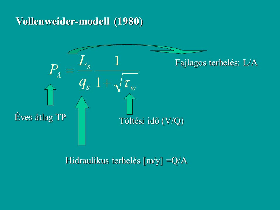 Vollenweider-modell (1980)