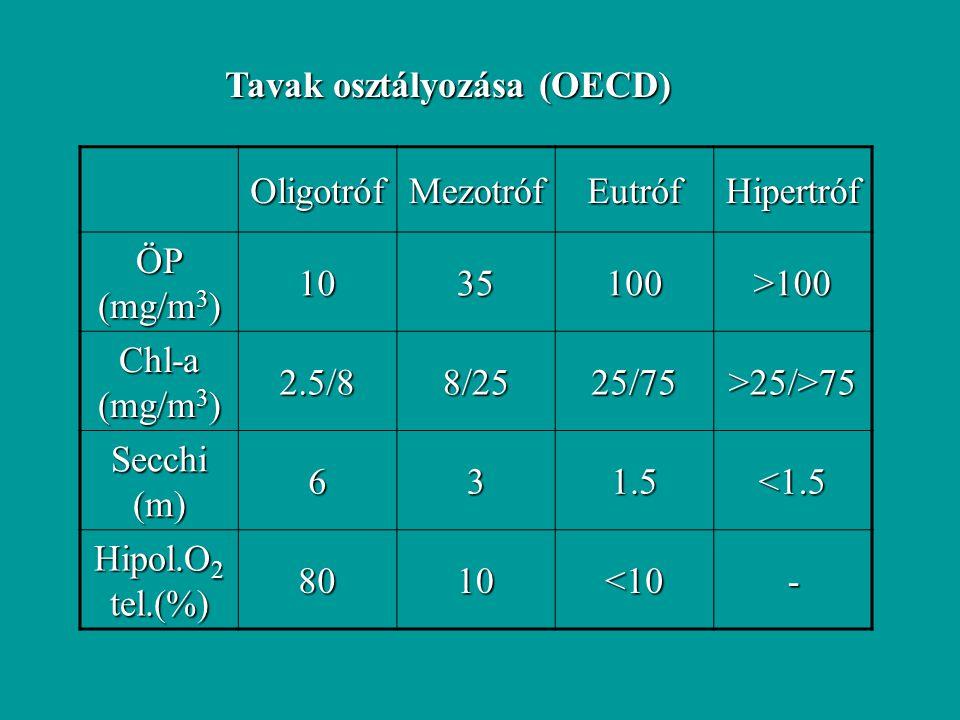 Tavak osztályozása (OECD)