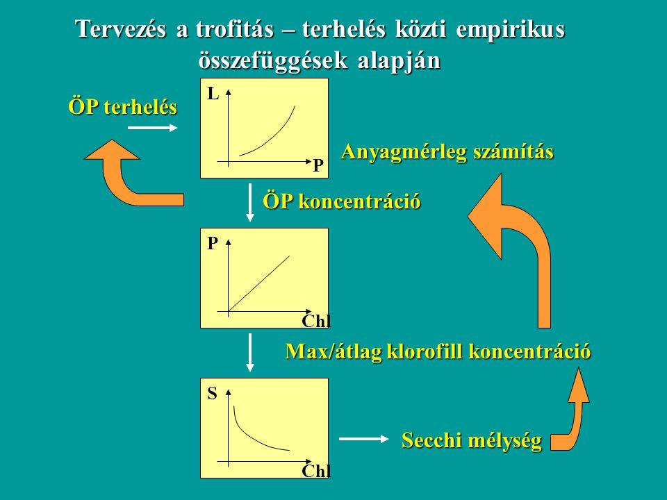 Tervezés a trofitás – terhelés közti empirikus összefüggések alapján