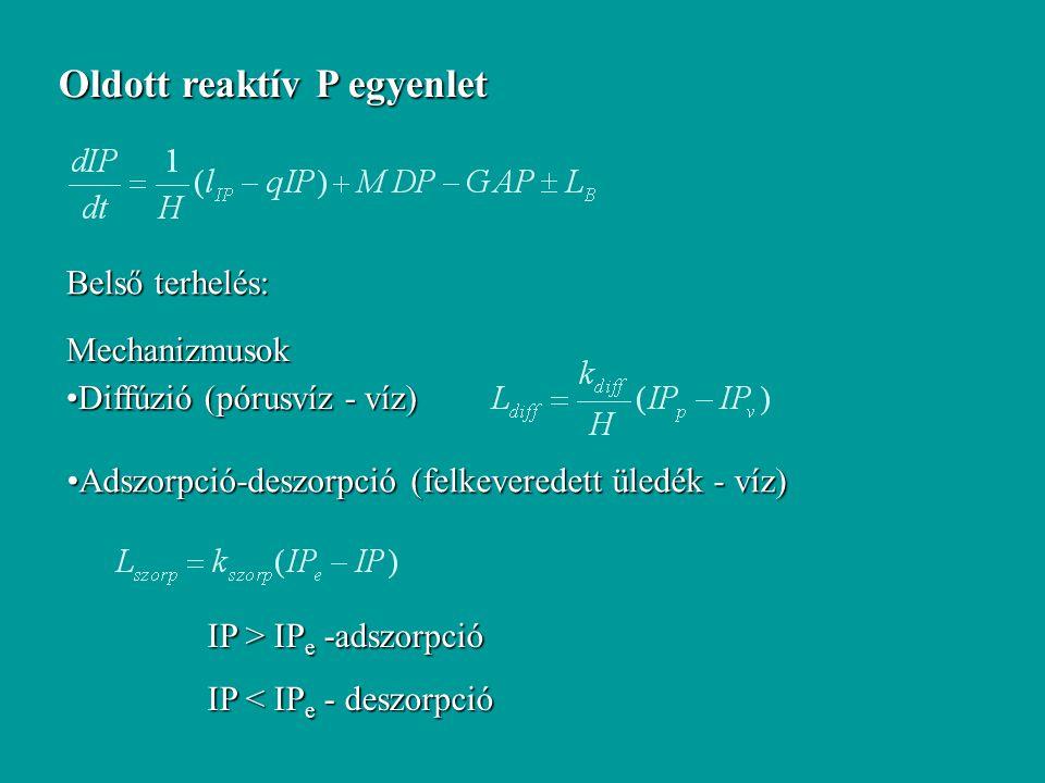 Oldott reaktív P egyenlet