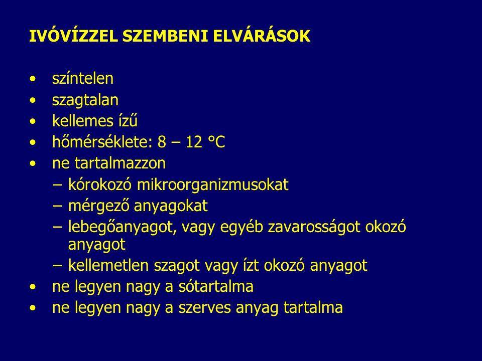 IVÓVÍZZEL SZEMBENI ELVÁRÁSOK