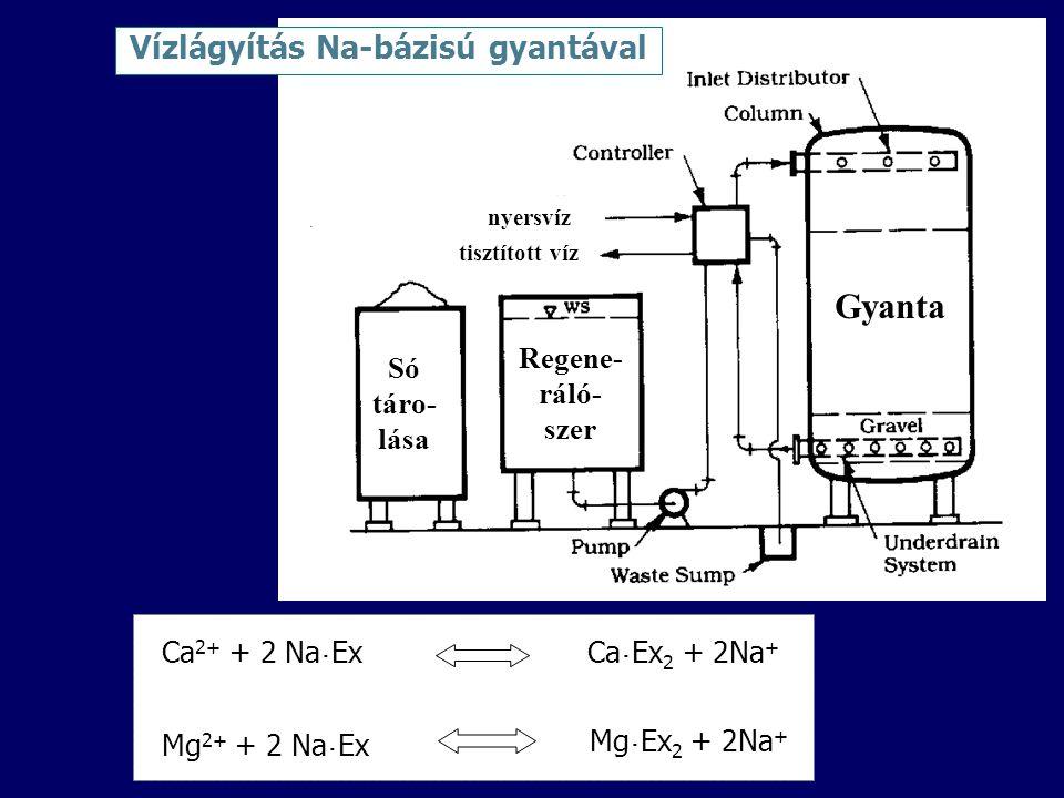 Vízlágyítás Na-bázisú gyantával
