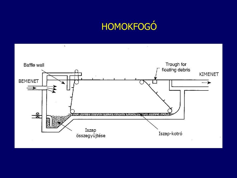 HOMOKFOGÓ KIMENET BEMENET Iszap összegyűjtése Iszap-kotró