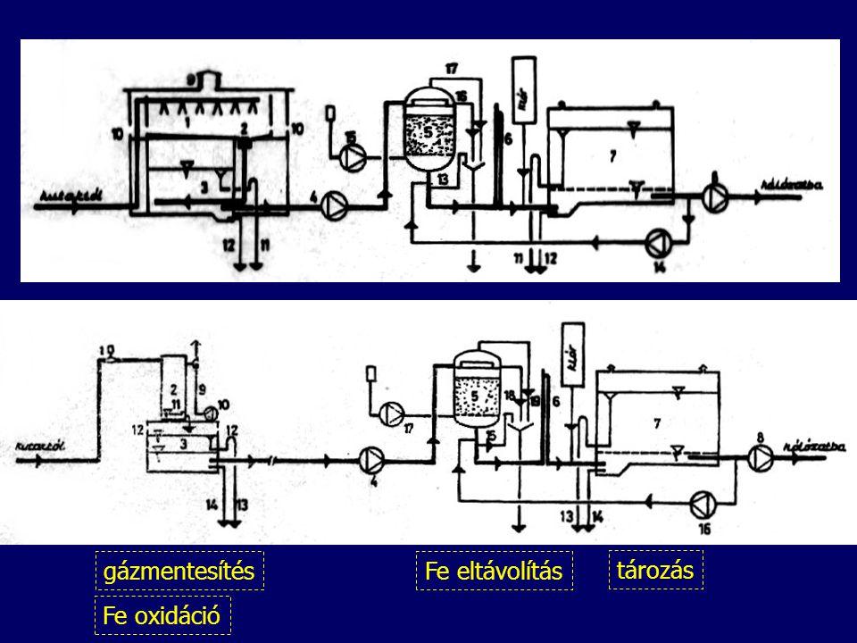 gázmentesítés Fe eltávolítás tározás Fe oxidáció