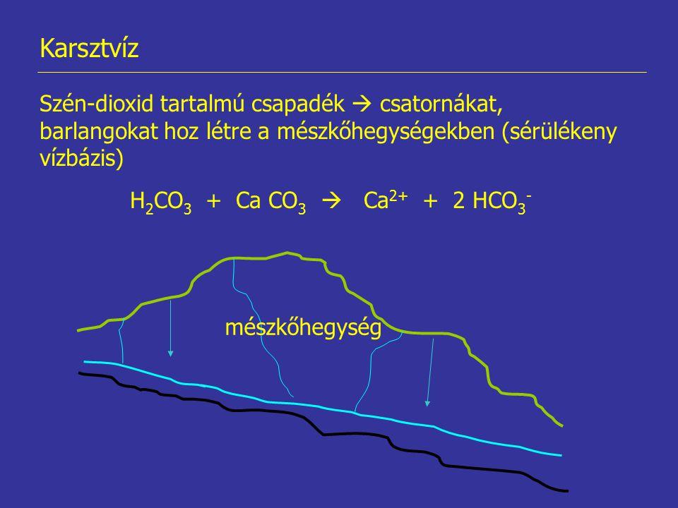 Karsztvíz Szén-dioxid tartalmú csapadék  csatornákat, barlangokat hoz létre a mészkőhegységekben (sérülékeny vízbázis)