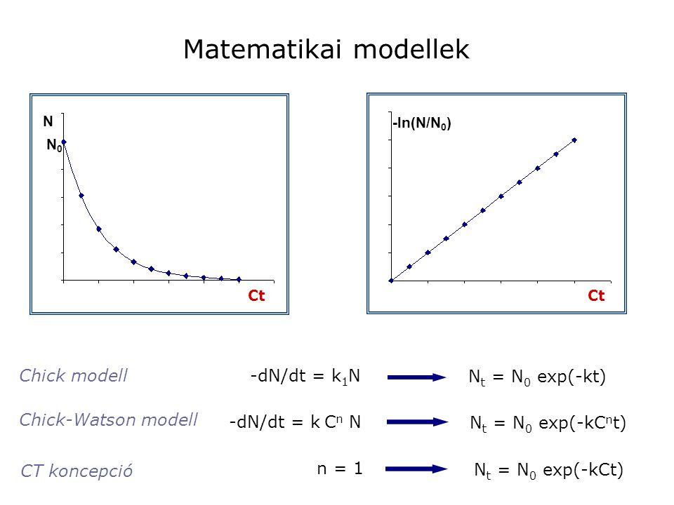 Matematikai modellek Chick modell -dN/dt = k1N Nt = N0 exp(-kt)