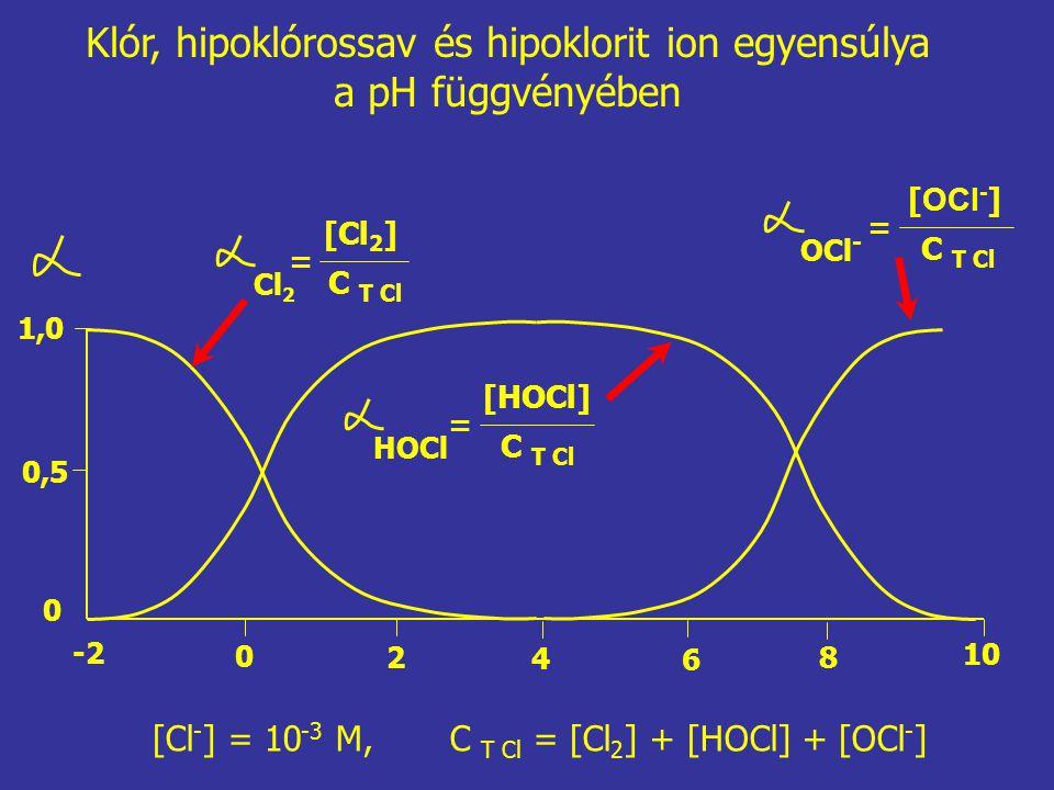Klór, hipoklórossav és hipoklorit ion egyensúlya