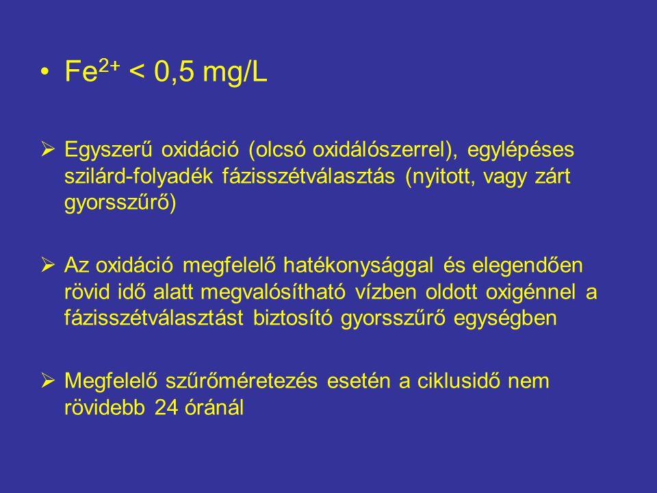 Fe2+ < 0,5 mg/L Egyszerű oxidáció (olcsó oxidálószerrel), egylépéses szilárd-folyadék fázisszétválasztás (nyitott, vagy zárt gyorsszűrő)