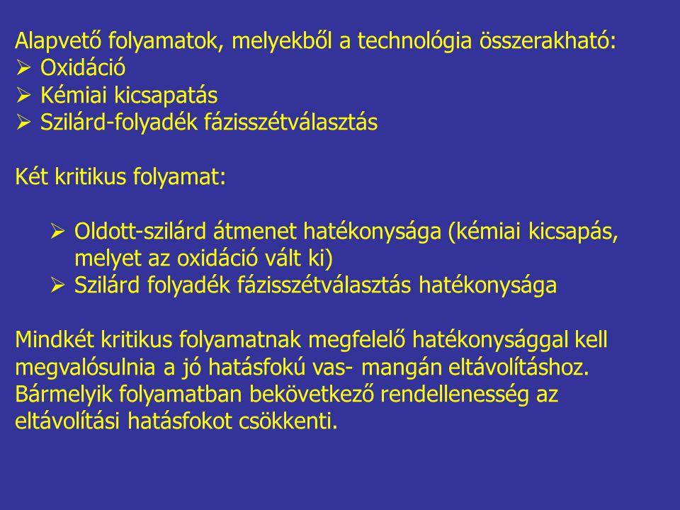 Alapvető folyamatok, melyekből a technológia összerakható: