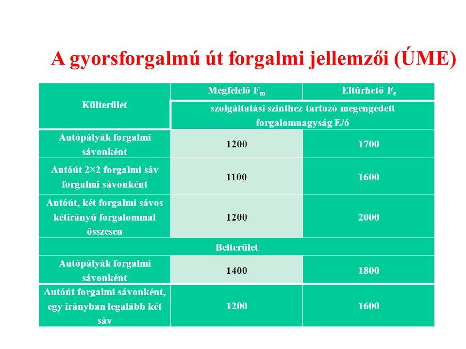 A gyorsforgalmú út forgalmi jellemzői (ÚME)