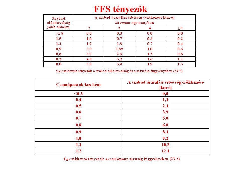FFS tényezők