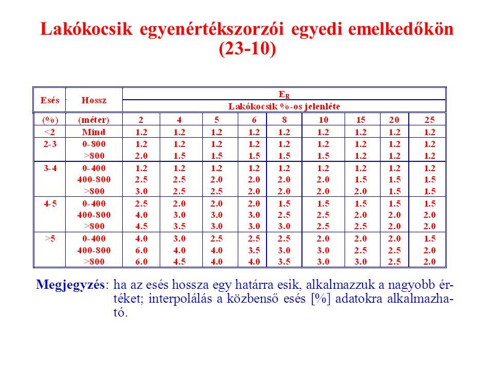 Lakókocsik egyenértékszorzói egyedi emelkedőkön (23-10)