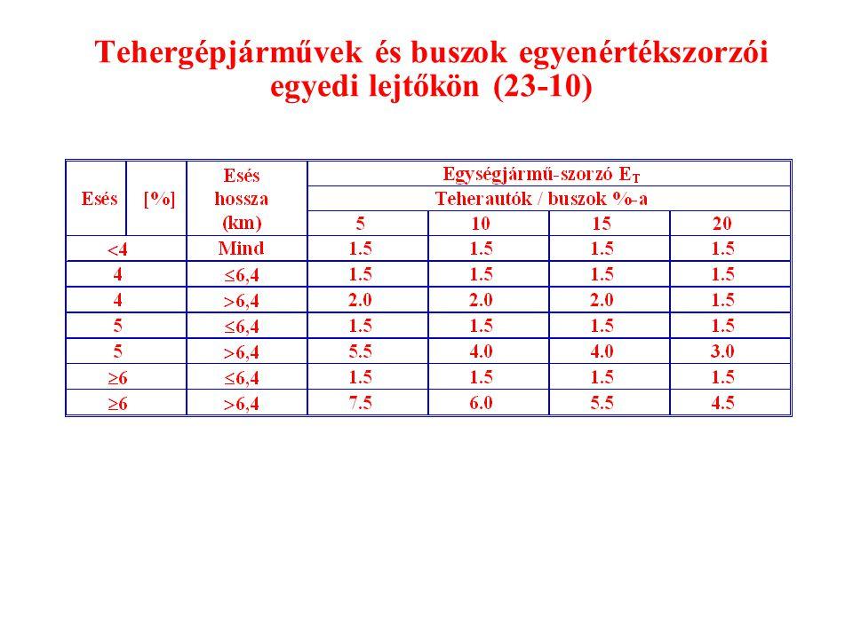Tehergépjárművek és buszok egyenértékszorzói egyedi lejtőkön (23-10)