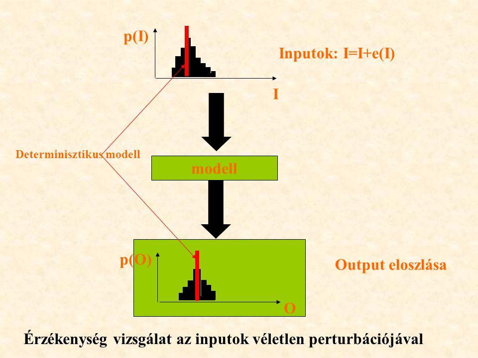 Érzékenység vizsgálat az inputok véletlen perturbációjával