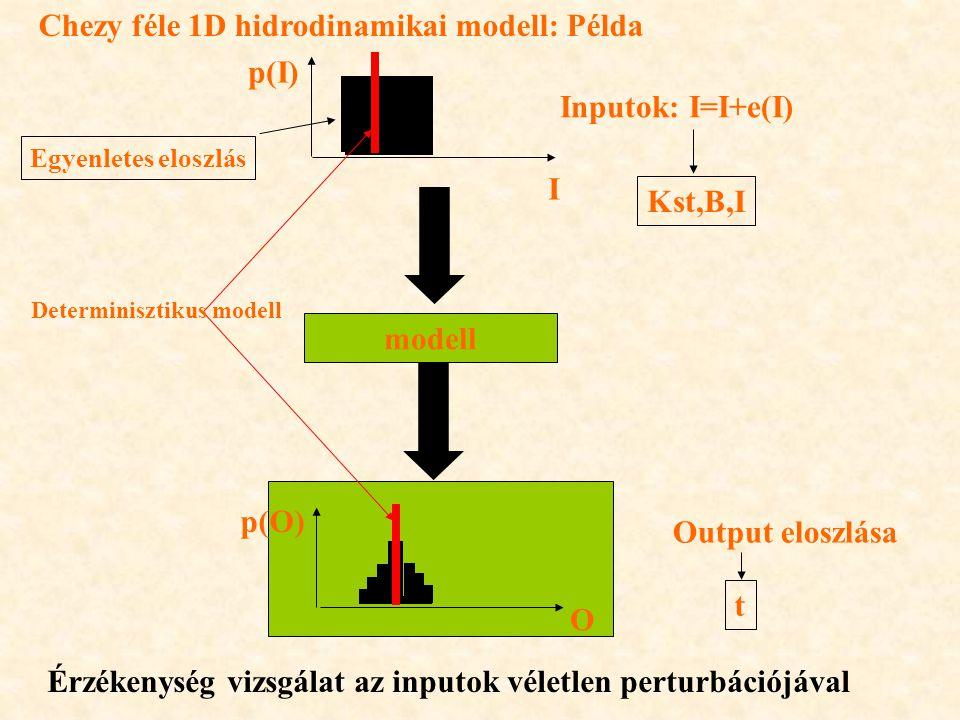 Chezy féle 1D hidrodinamikai modell: Példa p(I) Inputok: I=I+e(I)